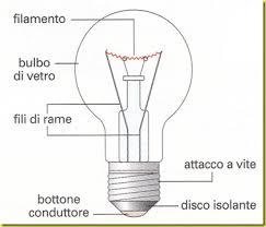 http://miaplacidusedaltriracconti.blogspot.com/2009/04/la-lampadina.html